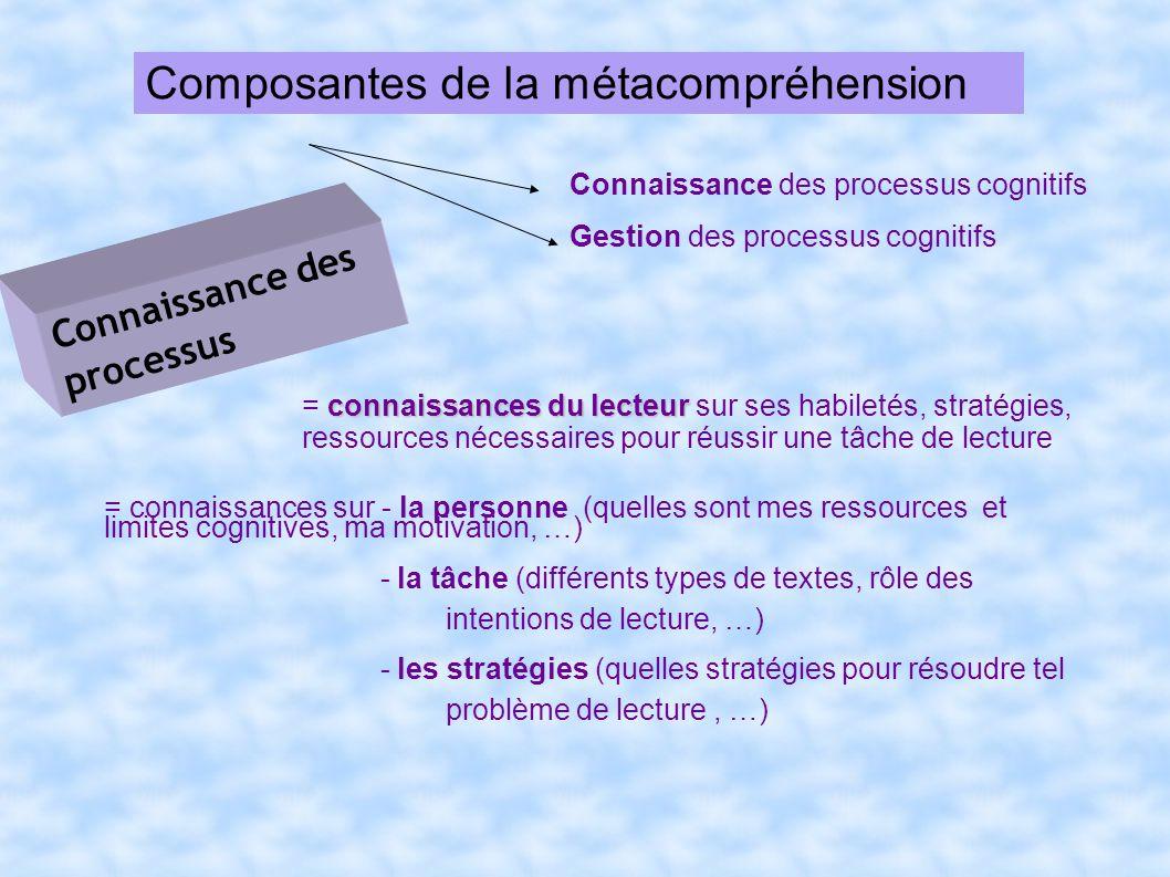 Composantes de la métacompréhension Autogestion de la compréhension habileté du lecteur = habileté du lecteur à utiliser des processus dautorégulation.