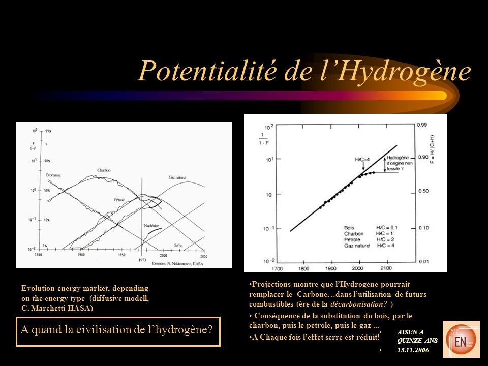 Potentialité de lHydrogène AISEN A QUINZE ANS 15.11.2006 Evolution energy market, depending on the energy type (diffusive modell, C.