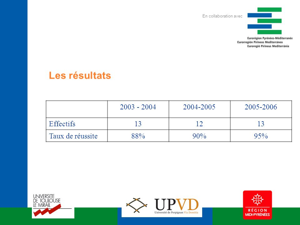 2003 - 20042004-20052005-2006 Effectifs131213 Taux de réussite88%90%95% Les résultats En collaboration avec