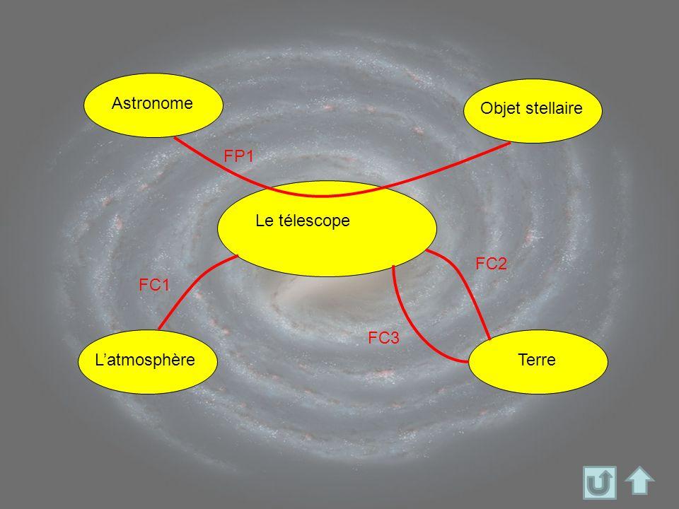 Le télescope Astronome Objet stellaire FP1 LatmosphèreTerre FC1 FC2 FC3
