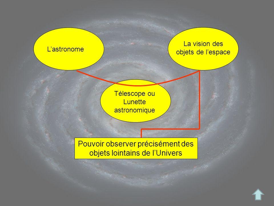 La vision des objets de lespace Lastronome Télescope ou Lunette astronomique Pouvoir observer précisément des objets lointains de lUnivers