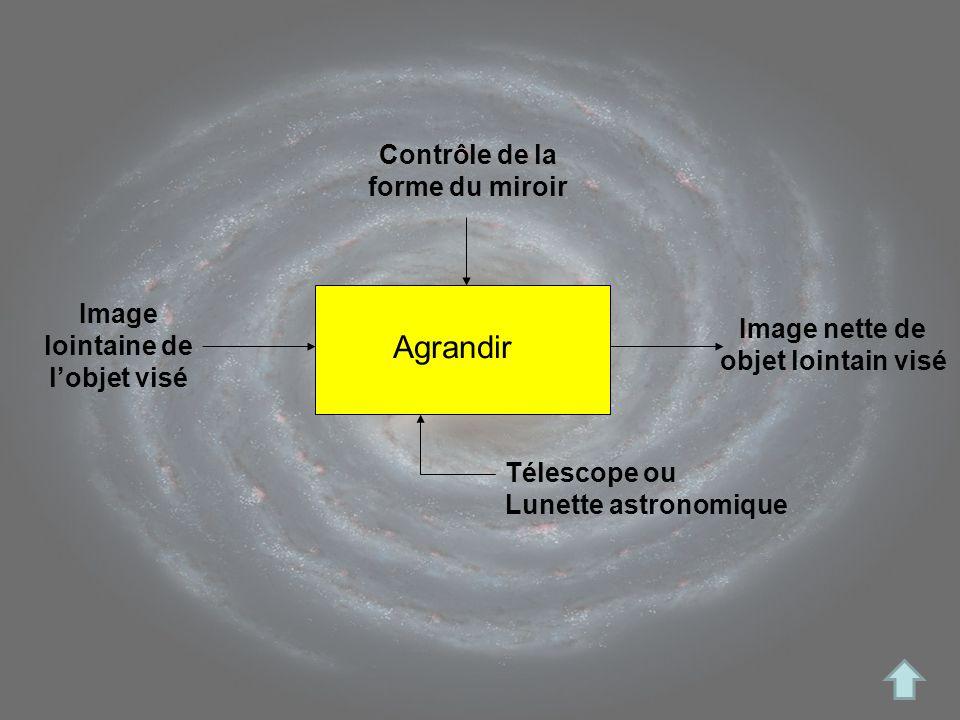 Image lointaine de lobjet visé Contrôle de la forme du miroir Image nette de objet lointain visé Télescope ou Lunette astronomique Agrandir