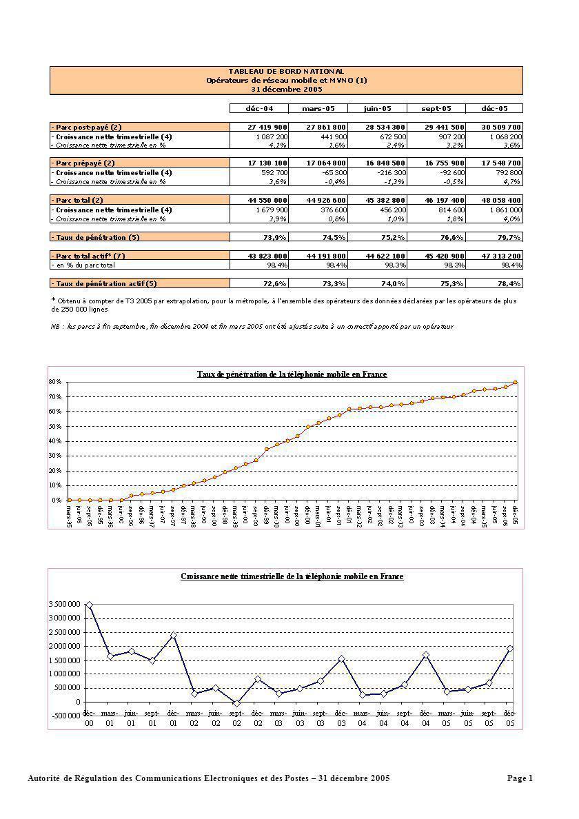 Page 1Autorité de Régulation des Communications Electroniques et des Postes – 31 décembre 2005