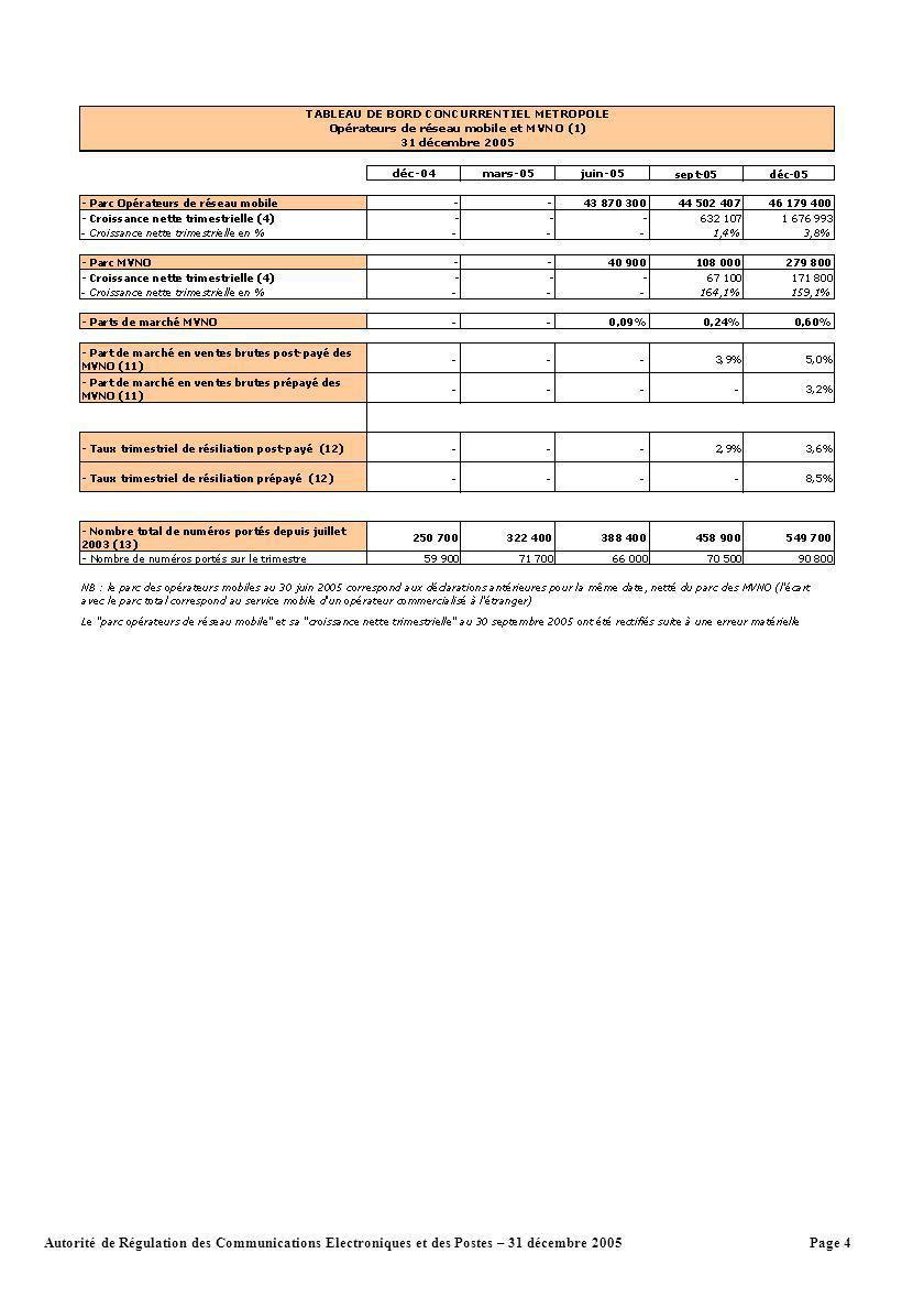 Page 4Autorité de Régulation des Communications Electroniques et des Postes – 31 décembre 2005