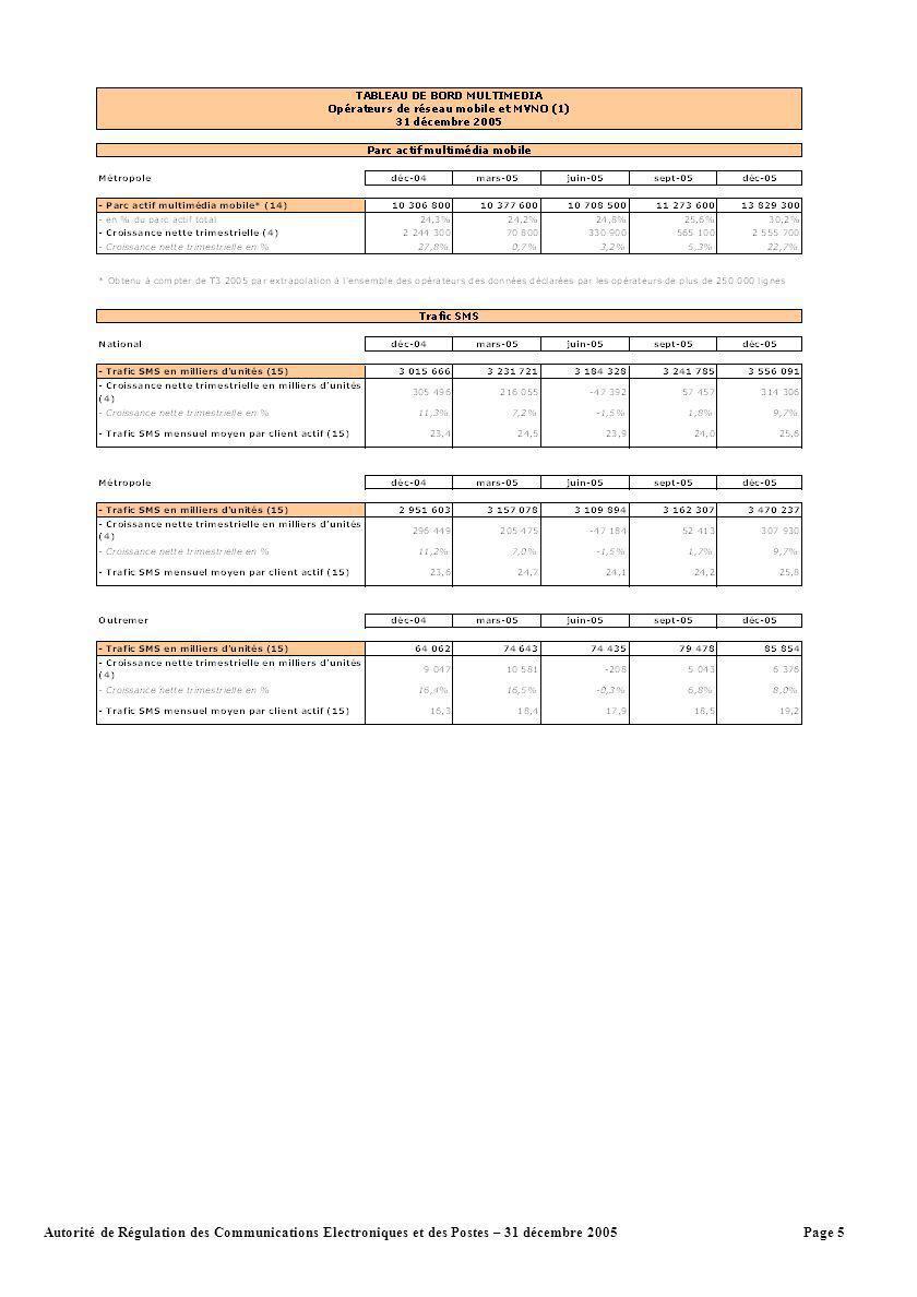Page 6Autorité de Régulation des Communications Electroniques et des Postes – 31 décembre 2005