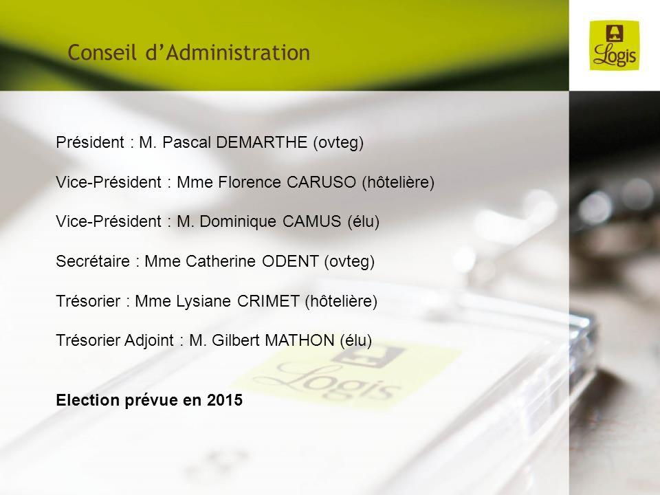 Conseil dAdministration Président : M. Pascal DEMARTHE (ovteg) Vice-Président : Mme Florence CARUSO (hôtelière) Vice-Président : M. Dominique CAMUS (é