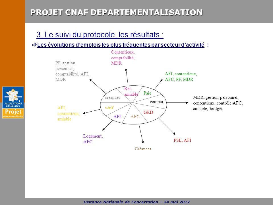 PROJET CNAF DEPARTEMENTALISATION Instance Nationale de Concertation – 24 mai 2012 Les évolutions demplois les plus fréquentes par secteur dactivité :