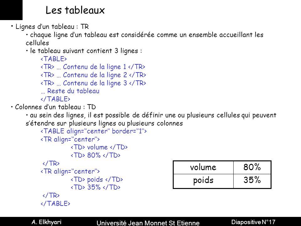 Université Jean Monnet St Etienne A. Elkhyari Diapositive N°17 Les tableaux Lignes dun tableau : TR chaque ligne dun tableau est considérée comme un e