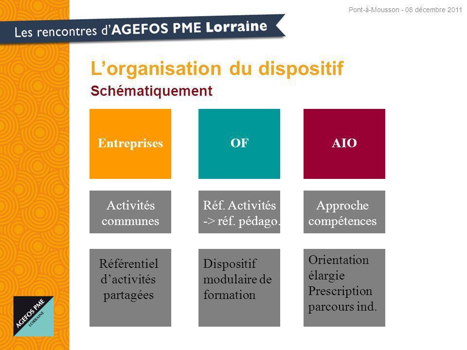 Schématiquement Lorganisation du dispositif EntreprisesAIOOF Activités communes Référentiel dactivités partagées Approche compétences Réf.