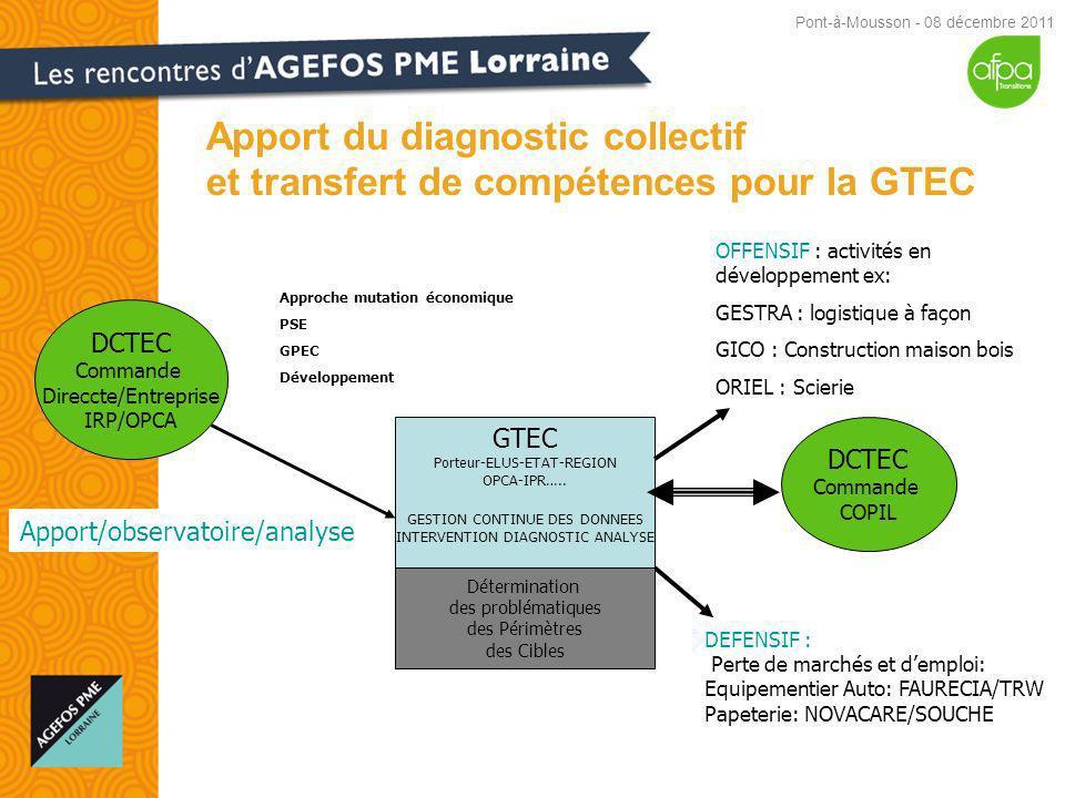 Apport du diagnostic collectif et transfert de compétences pour la GTEC Pont-à-Mousson - 08 décembre 2011 GTEC Porteur-ELUS-ETAT-REGION OPCA-IPR…..