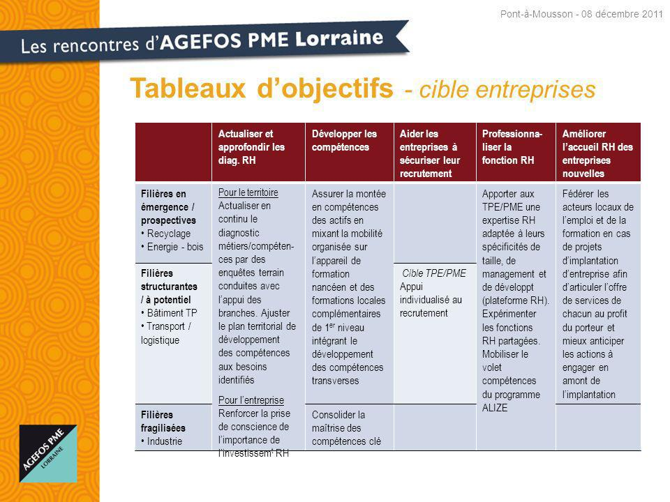 Tableaux dobjectifs - cible entreprises Actualiser et approfondir les diag.