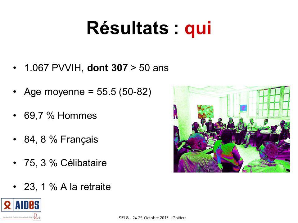 Résultats : qui 1.067 PVVIH, dont 307 > 50 ans Age moyenne = 55.5 (50-82) 69,7 % Hommes 84, 8 % Français 75, 3 % Célibataire 23, 1 % A la retraite SFLS - 24-25 Octobre 2013 - Poitiers