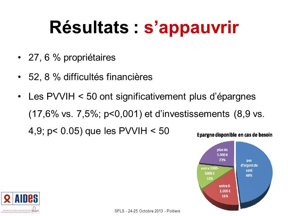 Résultats : sappauvrir 27, 6 % propriétaires 52, 8 % difficultés financières Les PVVIH < 50 ont significativement plus dépargnes (17,6% vs.