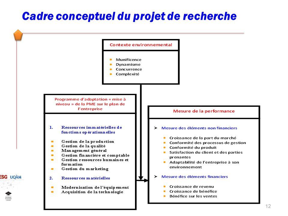 Cadre conceptuel du projet de recherche 12