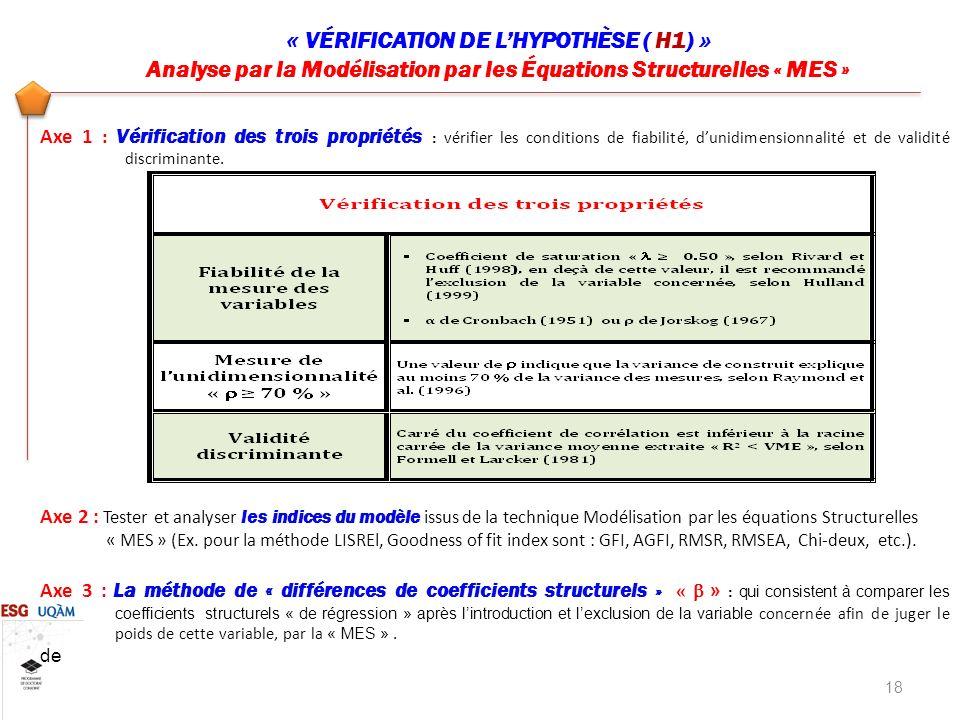 « VÉRIFICATION DE LHYPOTHÈSE ( H1) » Analyse par la Modélisation par les Équations Structurelles « MES » 18 Axe 1 : Vérification des trois propriétés : vérifier les conditions de fiabilité, dunidimensionnalité et de validité discriminante.