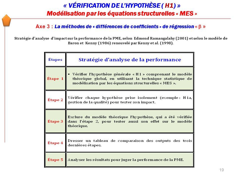 19 « VÉRIFICATION DE LHYPOTHÈSE ( H1) » Modélisation par les équations structurelles « MES » Axe 3 : La méthodes de « différences de coefficients » de régression « » Stratégie danalyse dimpact sur la performance de la PME, selon Edmond Ramangalahy (2001) et selon le modèle de Baron et Kenny (1986) renouvelé par Kenny et al.