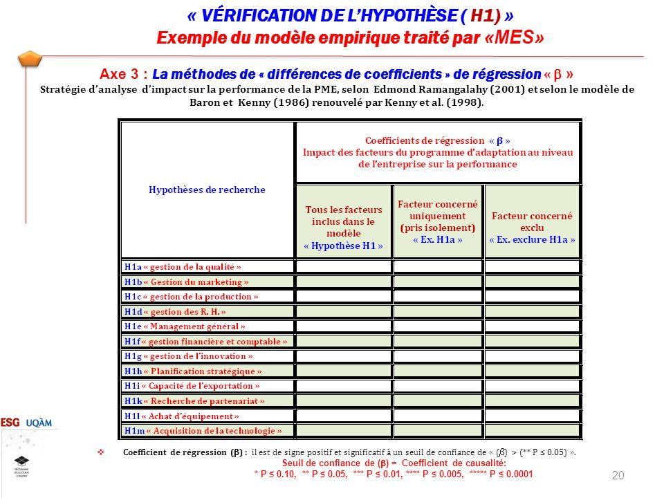 « VÉRIFICATION DE LHYPOTHÈSE ( H1) » Exemple du modèle empirique traité par «MES» 20 Coefficient de régression ( ) : il est de signe positif et significatif à un seuil de confiance de « ( ) > (** P 0.05) ».