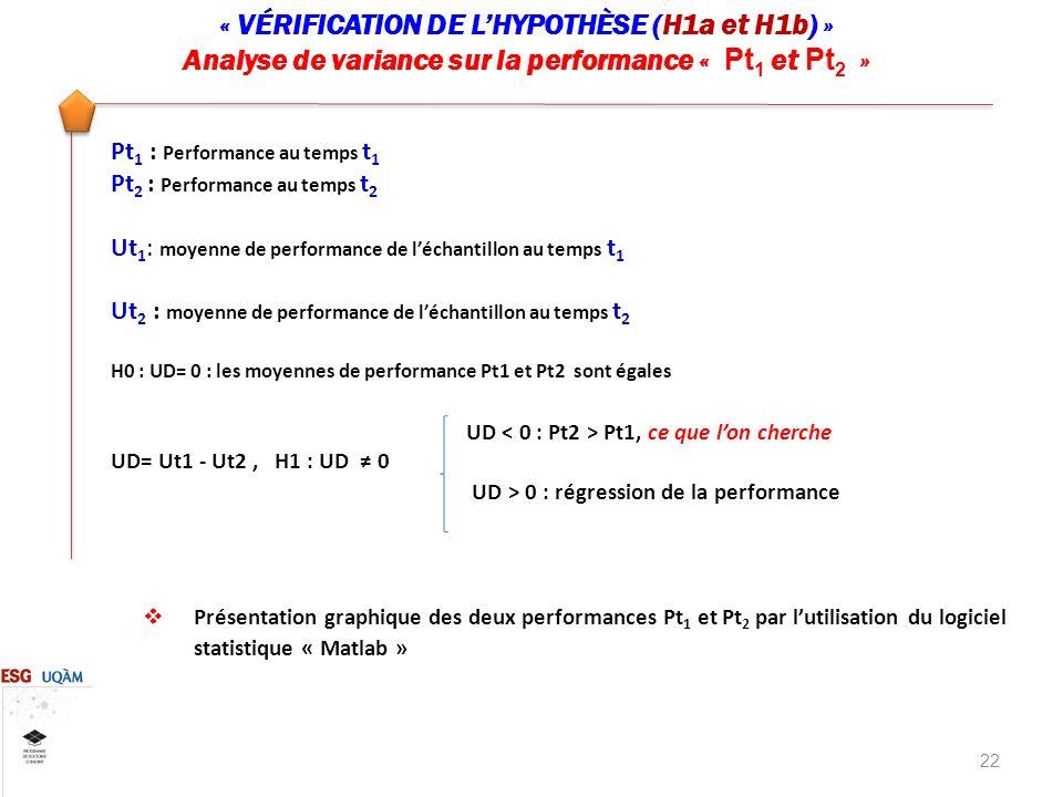 22 « VÉRIFICATION DE LHYPOTHÈSE (H1a et H1b) » Analyse de variance sur la performance « Pt 1 et Pt 2 » Pt 1 : Performance au temps t 1 Pt 2 : Performance au temps t 2 Ut 1 : moyenne de performance de léchantillon au temps t 1 Ut 2 : moyenne de performance de léchantillon au temps t 2 H0 : UD= 0 : les moyennes de performance Pt1 et Pt2 sont égales UD Pt1, ce que lon cherche UD= Ut1 - Ut2, H1 : UD 0 UD > 0 : régression de la performance Présentation graphique des deux performances Pt 1 et Pt 2 par lutilisation du logiciel statistique « Matlab »
