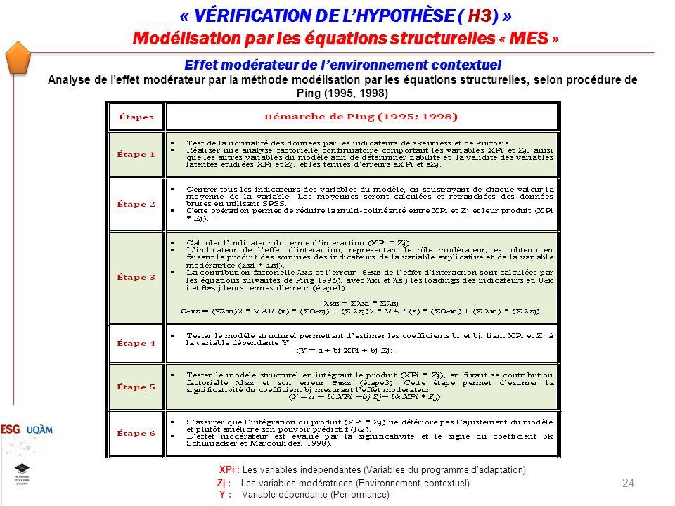 24 « VÉRIFICATION DE LHYPOTHÈSE ( H3) » Modélisation par les équations structurelles « MES » Effet modérateur de lenvironnement contextuel Analyse de leffet modérateur par la méthode modélisation par les équations structurelles, selon procédure de Ping (1995, 1998) XPi : Les variables indépendantes (Variables du programme dadaptation) Zj : Les variables modératrices (Environnement contextuel) Y : Variable dépendante (Performance)