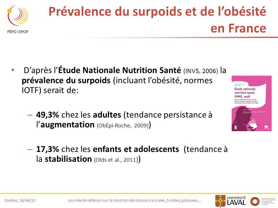 Québec, 16/04/12 Journée de réflexion sur la taxation des boissons sucrées, fruitées, gazeuses,… Prévalence du surpoids et de lobésité en France Daprès lÉtude Nationale Nutrition Santé (INVS, 2006) la prévalence du surpoids (incluant lobésité, normes IOTF) serait de: – 49,3% chez les adultes (tendance persistance à laugmentation (ObÉpi-Roche, 2009) ) – 17,3% chez les enfants et adolescents (tendance à la stabilisation (Olds et al., 2011 ) )