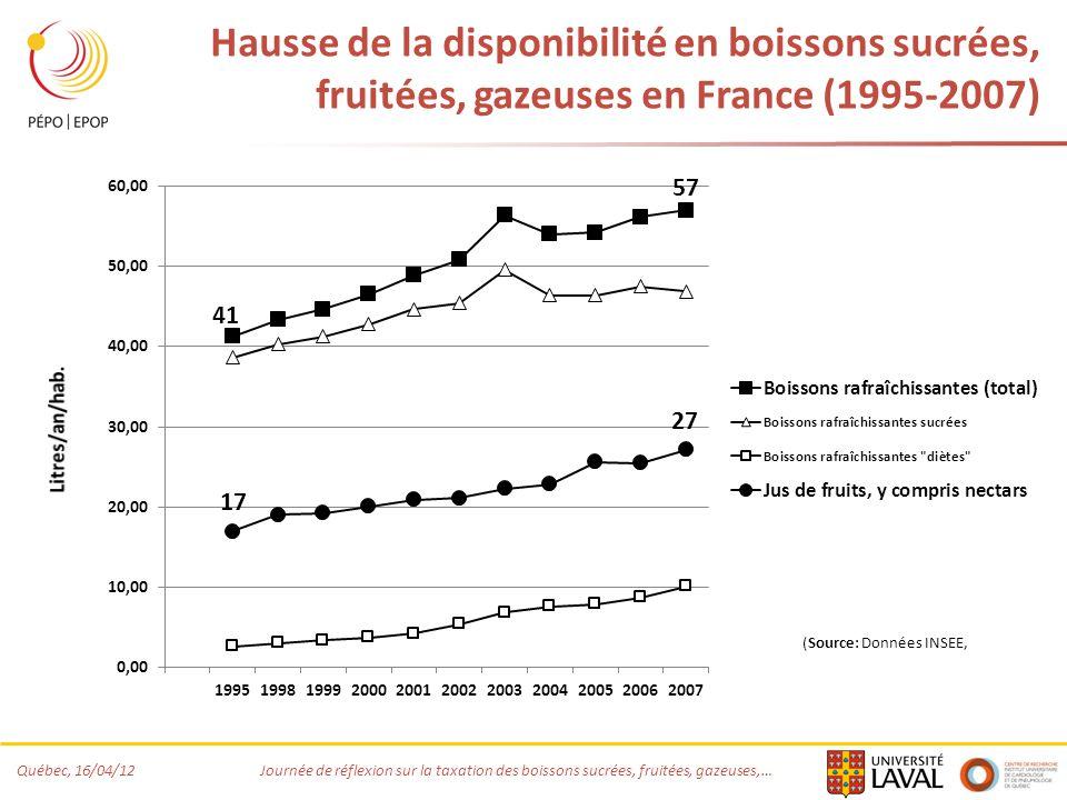 Québec, 16/04/12 Journée de réflexion sur la taxation des boissons sucrées, fruitées, gazeuses,… Hausse de la disponibilité en boissons sucrées, fruitées, gazeuses en France (1995-2007)