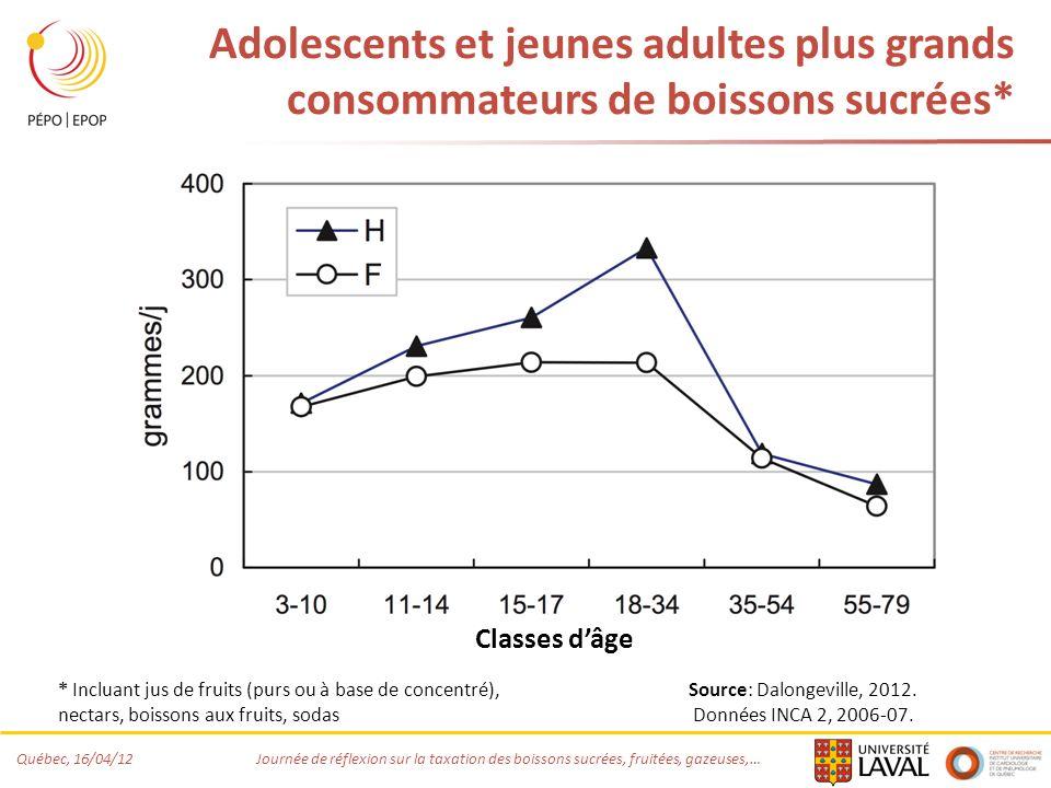Québec, 16/04/12 Journée de réflexion sur la taxation des boissons sucrées, fruitées, gazeuses,… Adolescents et jeunes adultes plus grands consommateurs de boissons sucrées* Source: Dalongeville, 2012.