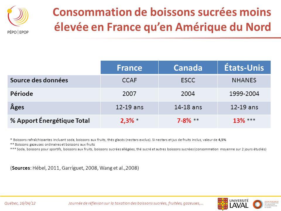 Québec, 16/04/12 Journée de réflexion sur la taxation des boissons sucrées, fruitées, gazeuses,… Consommation de boissons sucrées moins élevée en France quen Amérique du Nord FranceCanadaÉtats-Unis Source des donnéesCCAFESCCNHANES Période200720041999-2004 Âges12-19 ans14-18 ans12-19 ans % Apport Énergétique Total2,3% * 7-8% ** 13% *** * Boissons rafraîchissantes incluant soda, boissons aux fruits, thés glacés (nectars exclus).