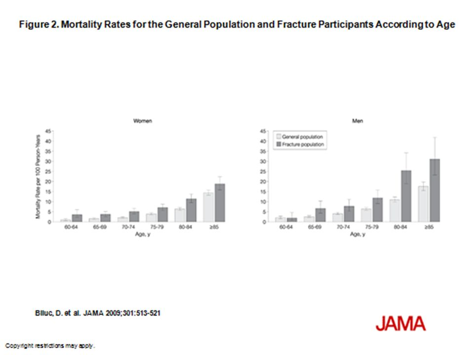 Table 1.Age-Adjusted Mortality Rate and Standardized Mortality Ratios According to Fracture Type.