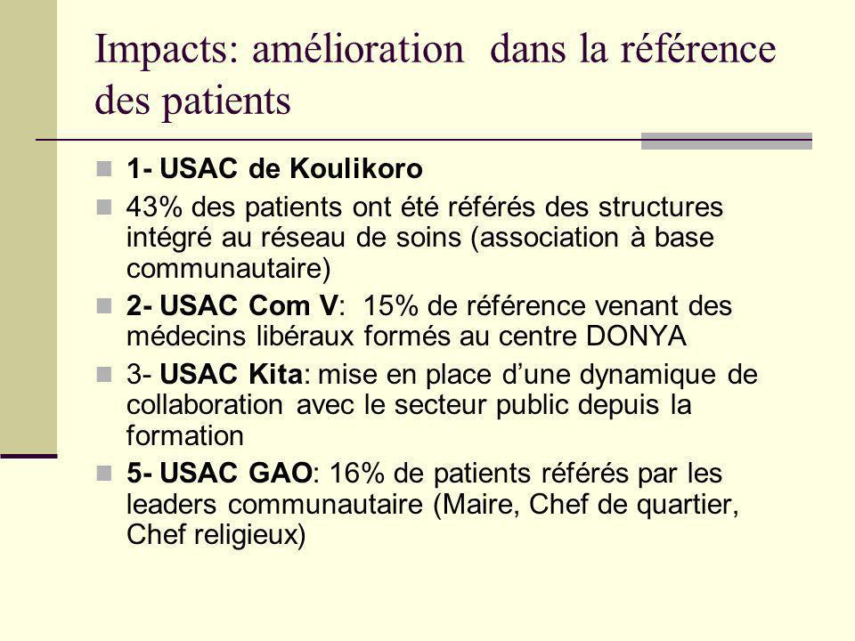 Impacts: amélioration dans la référence des patients 1- USAC de Koulikoro 43% des patients ont été référés des structures intégré au réseau de soins (