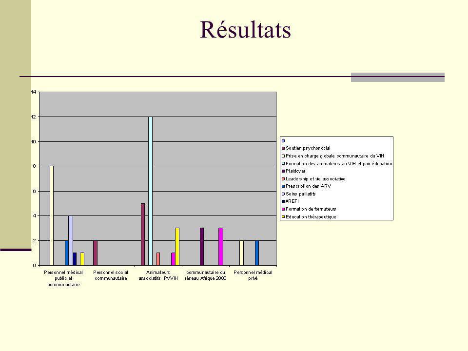 Résultats en 2006 avec les acteurs communautaires du réseau Afrique 2000