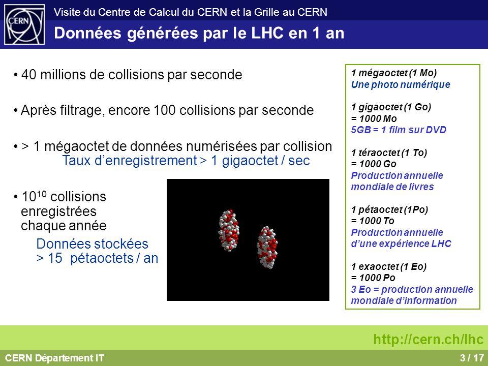 CERN Département IT3 / 17 Visite du Centre de Calcul du CERN et la Grille au CERN Données générées par le LHC en 1 an 40 millions de collisions par se
