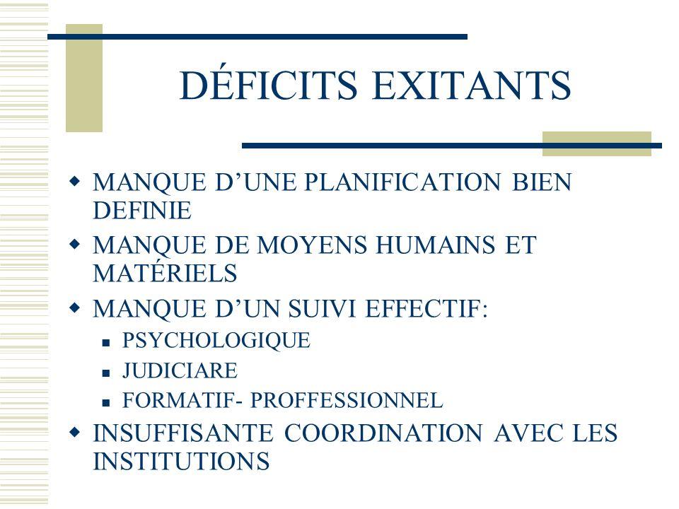 DÉFICITS EXITANTS MANQUE DUNE PLANIFICATION BIEN DEFINIE MANQUE DE MOYENS HUMAINS ET MATÉRIELS MANQUE DUN SUIVI EFFECTIF: PSYCHOLOGIQUE JUDICIARE FORMATIF- PROFFESSIONNEL INSUFFISANTE COORDINATION AVEC LES INSTITUTIONS