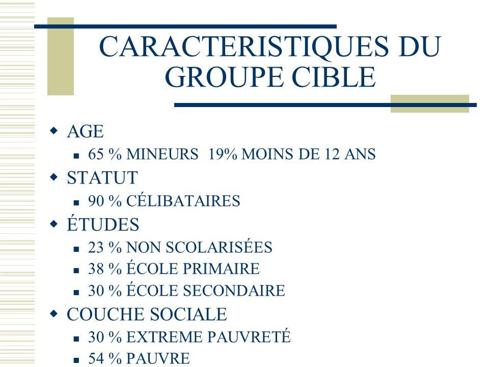 CARACTERISTIQUES DU GROUPE CIBLE AGE 65 % MINEURS 19% MOINS DE 12 ANS STATUT 90 % CÉLIBATAIRES ÉTUDES 23 % NON SCOLARISÉES 38 % ÉCOLE PRIMAIRE 30 % ÉCOLE SECONDAIRE COUCHE SOCIALE 30 % EXTREME PAUVRETÉ 54 % PAUVRE 11 % MOYENNE 03% HAUTE