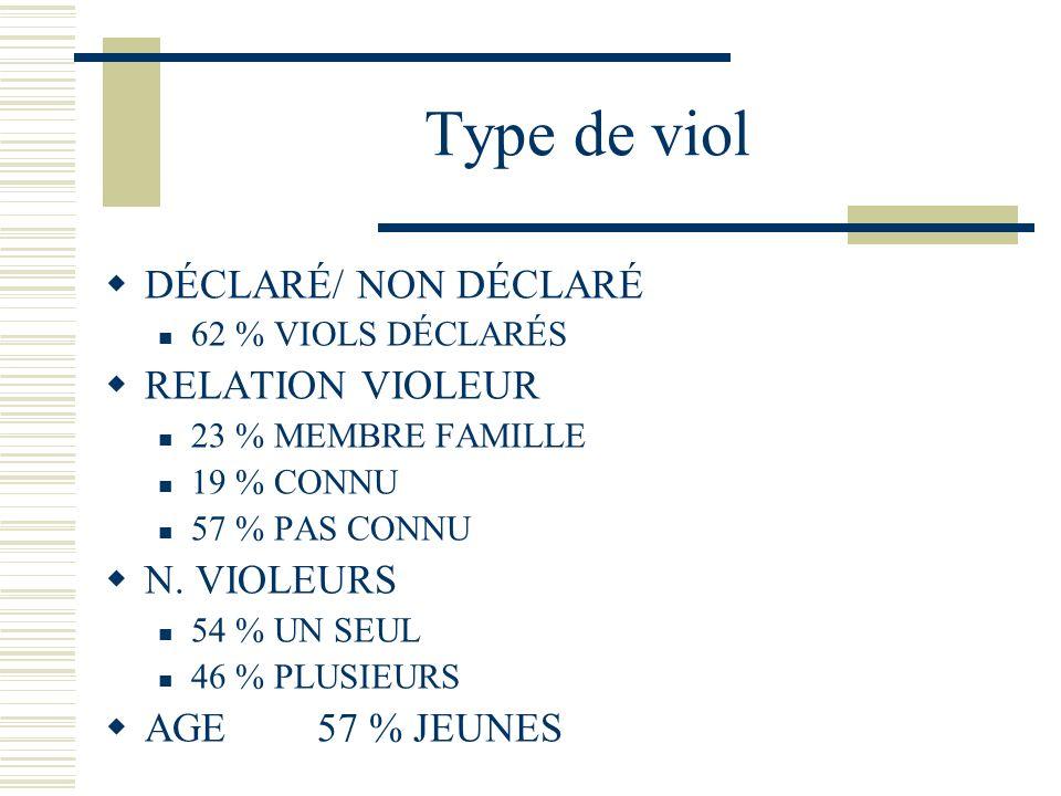 Type de viol DÉCLARÉ/ NON DÉCLARÉ 62 % VIOLS DÉCLARÉS RELATION VIOLEUR 23 % MEMBRE FAMILLE 19 % CONNU 57 % PAS CONNU N.