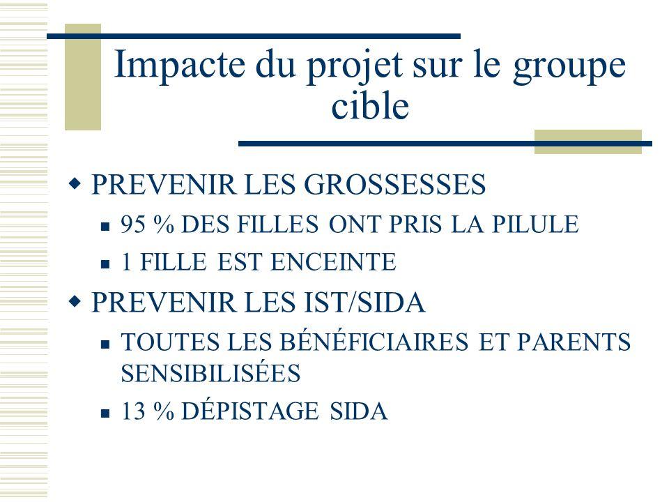 Impacte du projet sur le groupe cible PREVENIR LES GROSSESSES 95 % DES FILLES ONT PRIS LA PILULE 1 FILLE EST ENCEINTE PREVENIR LES IST/SIDA TOUTES LES BÉNÉFICIAIRES ET PARENTS SENSIBILISÉES 13 % DÉPISTAGE SIDA