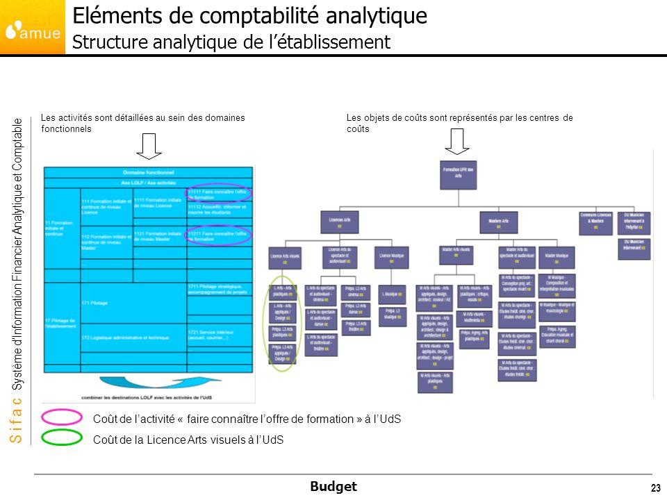 S i f a c Système dInformation Financier Analytique et Comptable Budget 24 Eléments de comptabilité analytique Les missions de logistique immobilière, administrative et les activités spécifiques