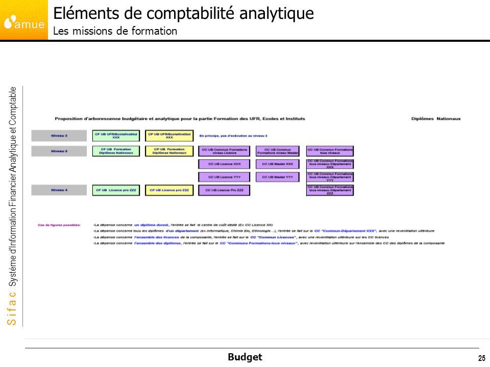S i f a c Système dInformation Financier Analytique et Comptable Budget 25 Eléments de comptabilité analytique Les missions de formation