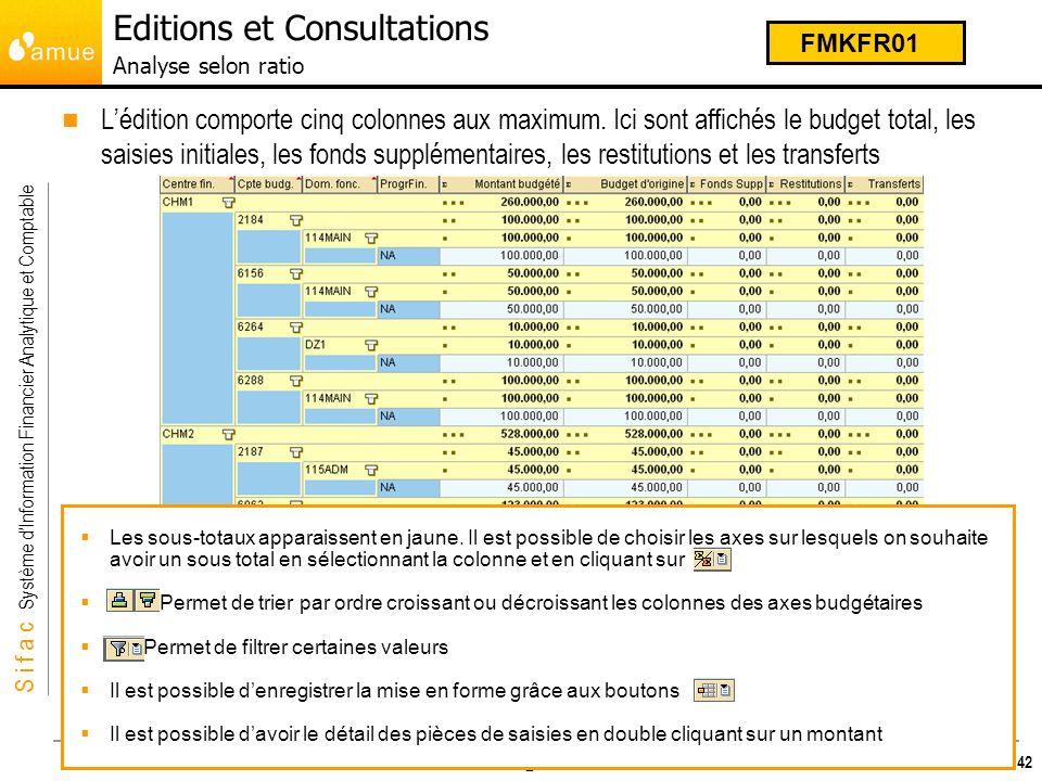 S i f a c Système dInformation Financier Analytique et Comptable Budget Il est à disposition dans le mode opératoire de la transaction FMKFR01, la marche à suivre pour re créer les 2 variantes daffichages suivantes: Variante dAffichage: BUDGET - CUMUL / NATURE Variante dAffichage: BUDGET - CUMUL / GESTION 43 FMKFR01 Editions et Consultations Analyse selon ratio