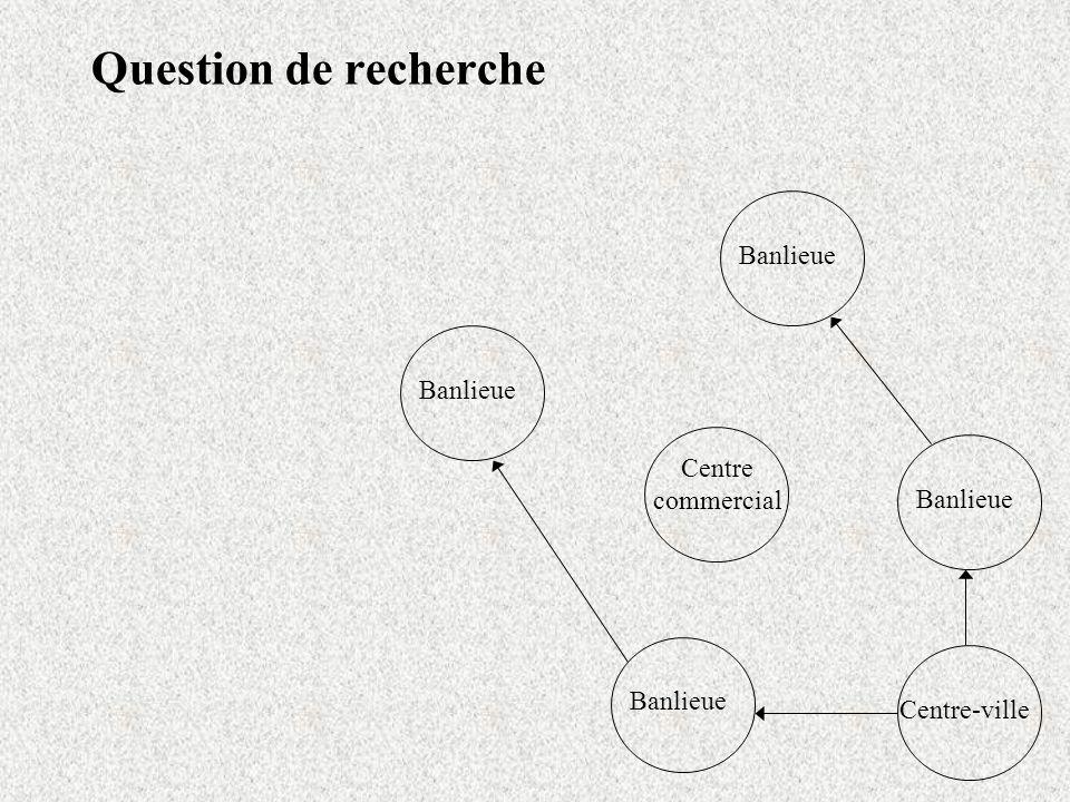 Question de recherche Centre-ville Banlieue Centre commercial Banlieue