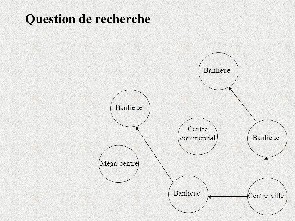 Question de recherche Centre-ville Banlieue Centre commercial Banlieue Méga-centre