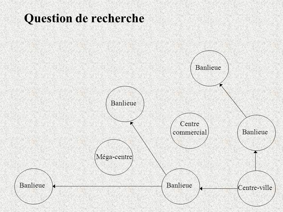 Question de recherche Centre-ville Banlieue Centre commercial Banlieue Méga-centre Banlieue