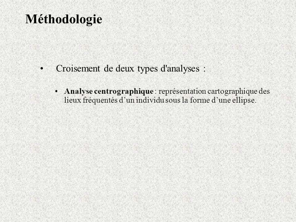 Méthodologie Croisement de deux types d'analyses : Analyse centrographique : représentation cartographique des lieux fréquentés dun individu sous la f