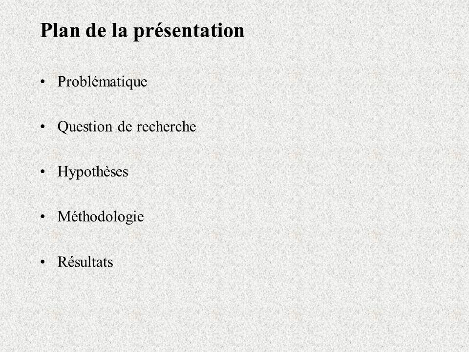 Plan de la présentation Problématique Question de recherche Hypothèses Méthodologie Résultats