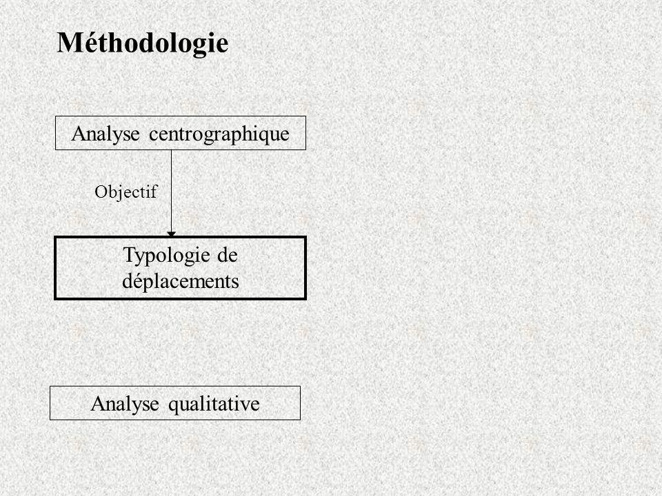 Méthodologie Analyse centrographique Analyse qualitative Typologie de déplacements Objectif