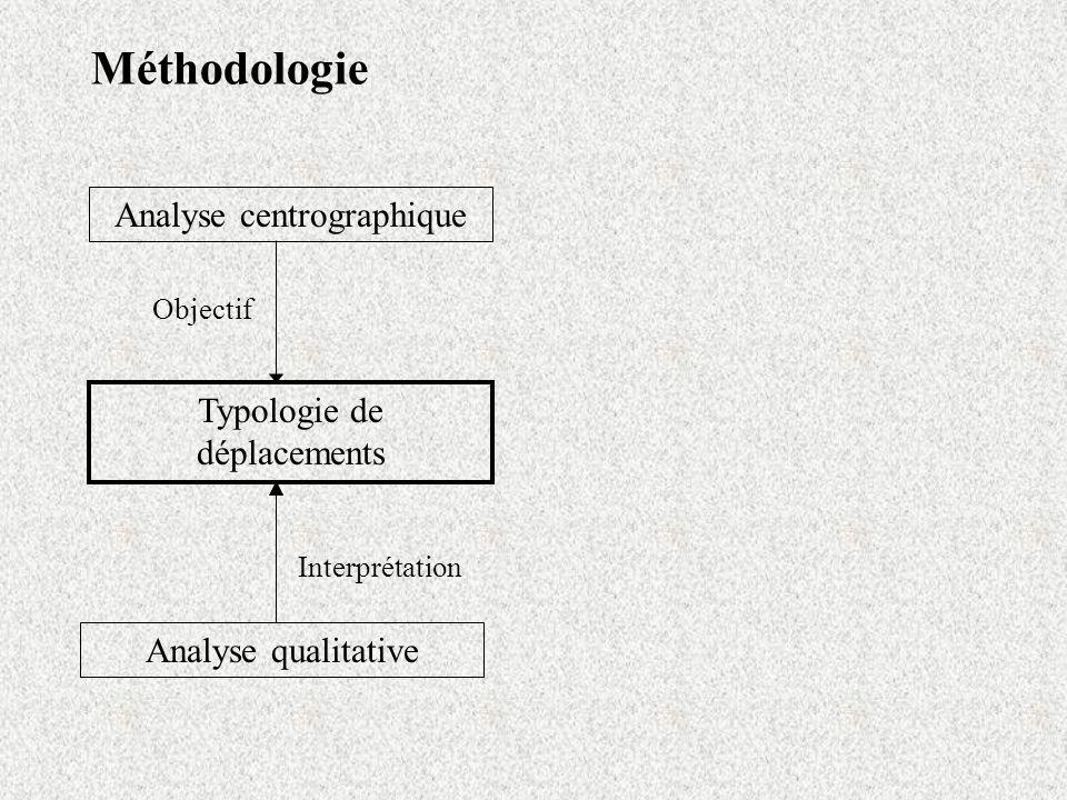 Méthodologie Analyse centrographique Analyse qualitative Interprétation Typologie de déplacements Objectif