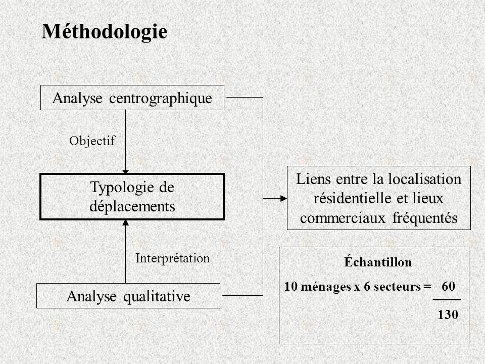 Méthodologie Analyse centrographique Analyse qualitative Liens entre la localisation résidentielle et lieux commerciaux fréquentés Interprétation Typo