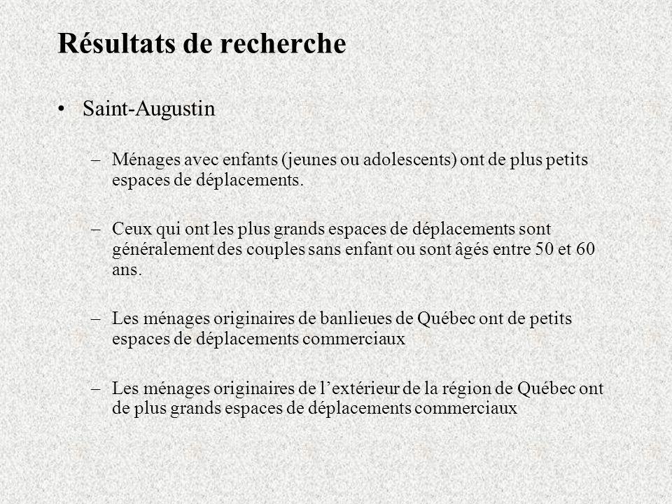 Résultats de recherche Saint-Augustin –Ménages avec enfants (jeunes ou adolescents) ont de plus petits espaces de déplacements. –Ceux qui ont les plus