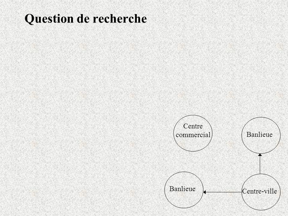 Question de recherche Centre-ville Banlieue Centre commercial
