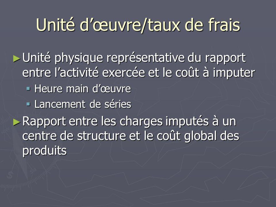Unité dœuvre/taux de frais Unité physique représentative du rapport entre lactivité exercée et le coût à imputer Unité physique représentative du rapp