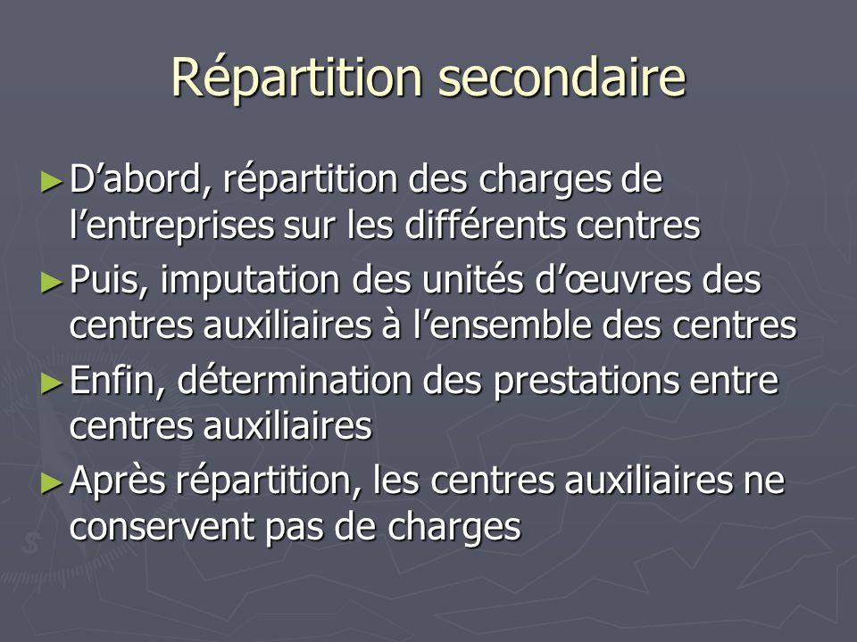 Répartition secondaire Dabord, répartition des charges de lentreprises sur les différents centres Dabord, répartition des charges de lentreprises sur